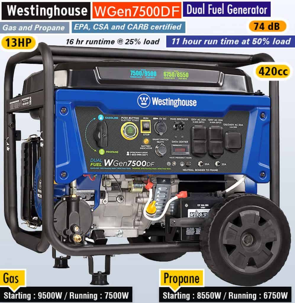 The Westinghouse WGen7500DF -4